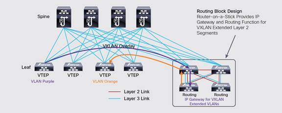 Inter-VXLAN Routing Design – IT Tips for Systems and Network