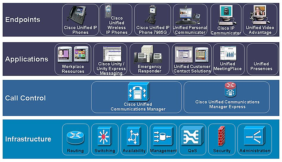 Cisco Unified Communications Manager Architecture Overview