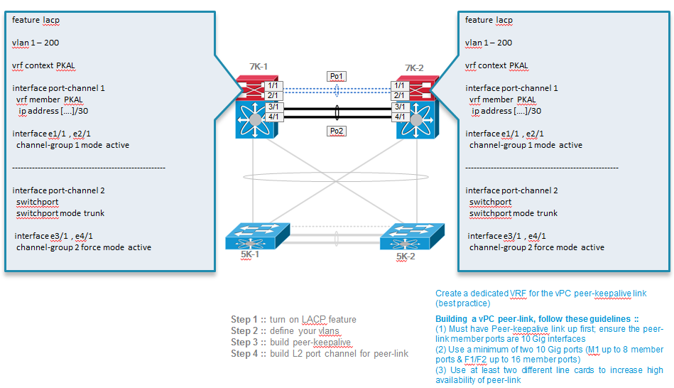 Cisco Datacentre: vPC Part 1 – IT Tips for Systems and Network
