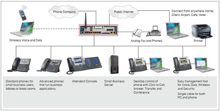 What is VOIP ? Cisco VOIP Systems – IT Tips for Systems and