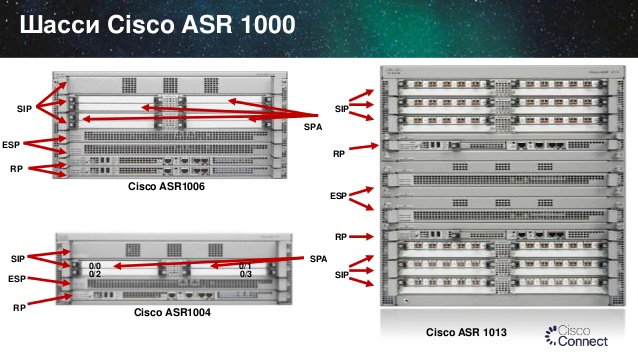 Cisco ASR 1009-X Router and ASR 1013 Router – IT Tips for