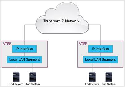 VXLAN Encapsulation and Packet Format – IT Tips for Systems