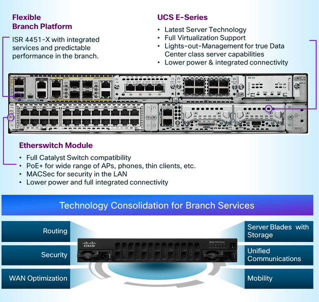 Cisco ISR 4000 Series Router – IT Tips for Systems and