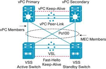 Cisco Catalyst 6500 VSS and Cisco Nexus 7000 vPC – IT Tips