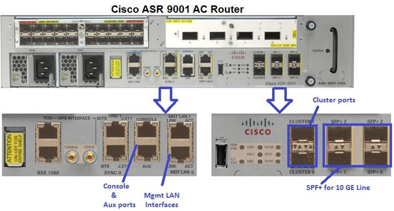 Cisco ASR 9000 Series- Intro – IT Tips for Systems and Network