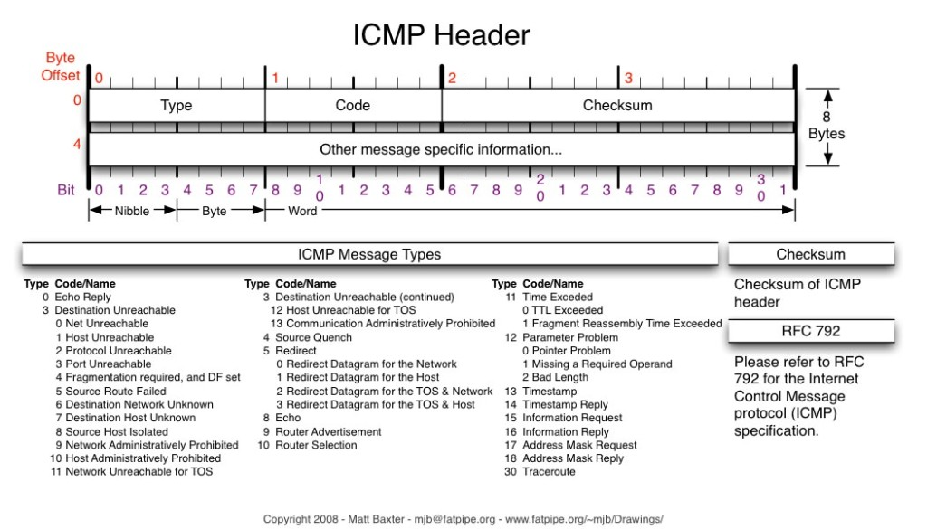 Concept of ICMP Unreachable and Redirects – IT Tips for Systems and ...