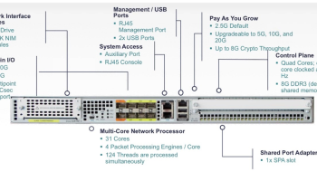 Cisco ASR 9000 Series- Intro – IT Tips for Systems and