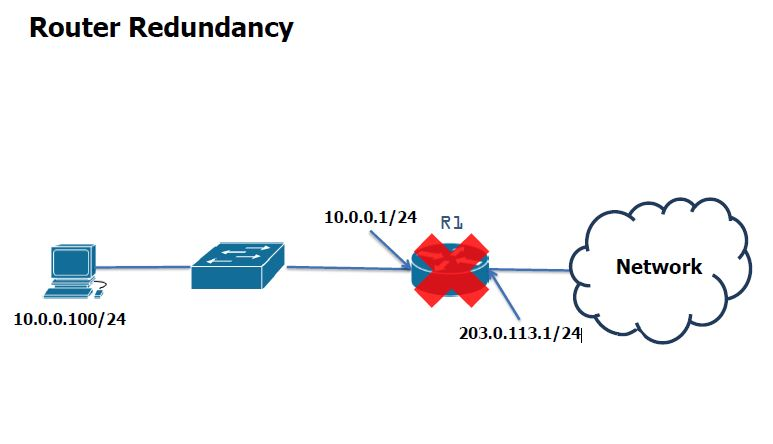 First Hop Redundancy Protocols (FHRP) – IT Tips for Systems